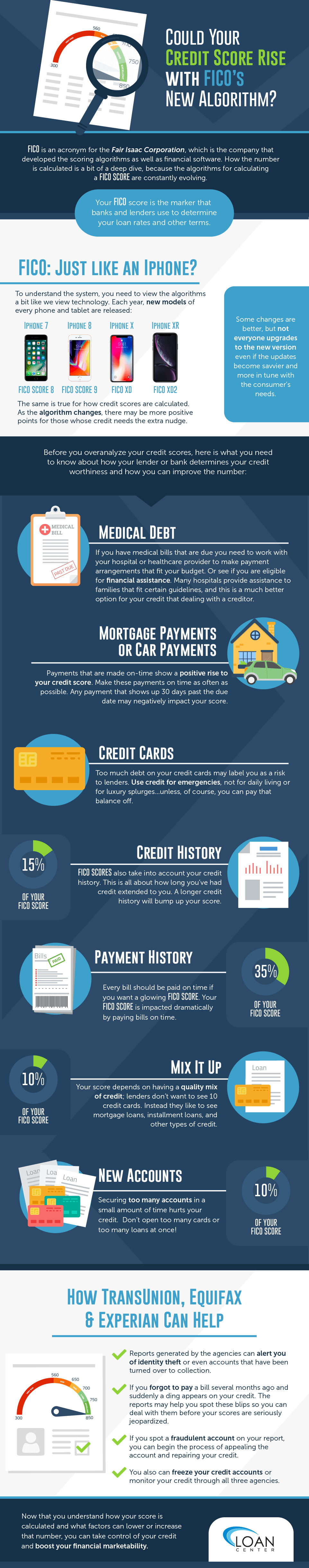 Could your credit score rise with Fico's new algorithm infographic