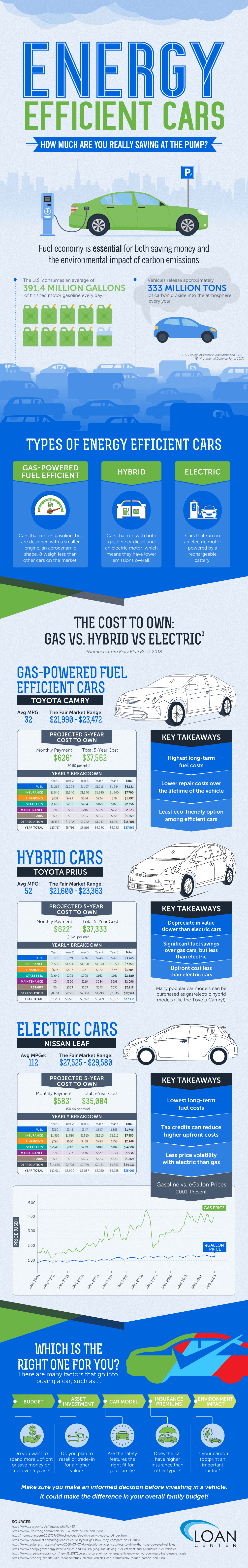 Energy Efficient Cars - How Much Are You Really Saving