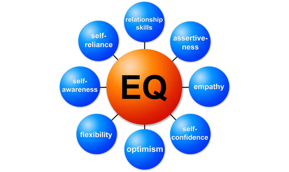 Emotional intelligence exercises at home can help children build emotional awareness and fluency.