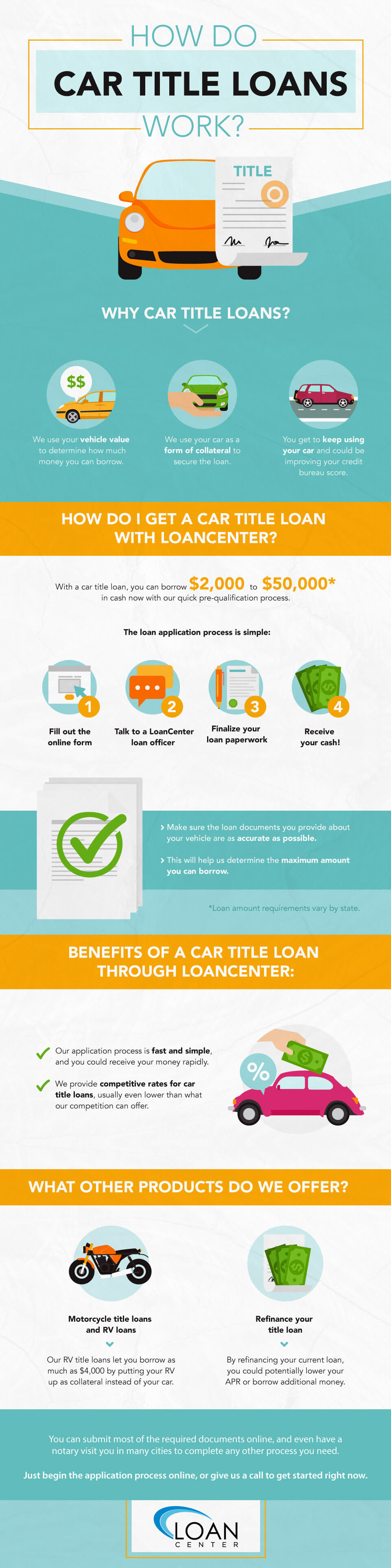 Inforgraphic about How Car Title Loans Work